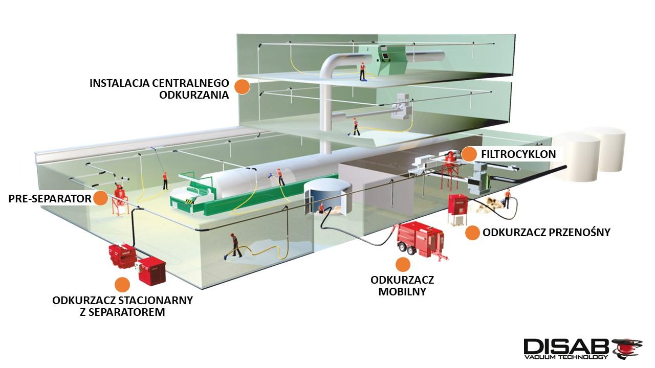 schemat instalacji centralnego odkurzania